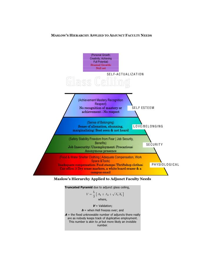 Maslow a la Adjunct
