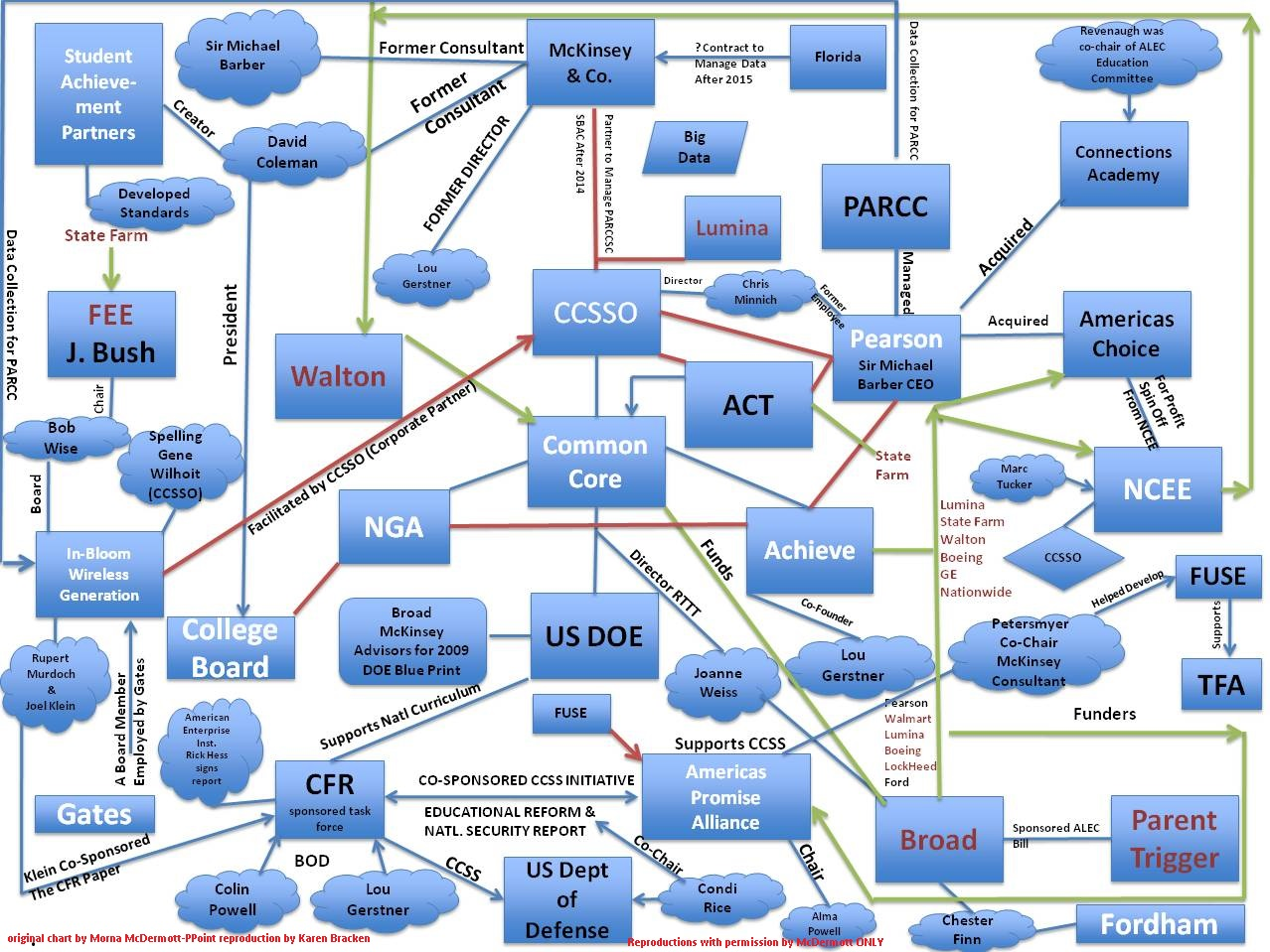 How Privateers Undermine Our Education System Flow Chart
