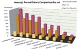 Chart-salary-comparison