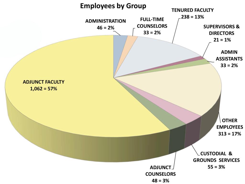 Employee-groups-pie-chart