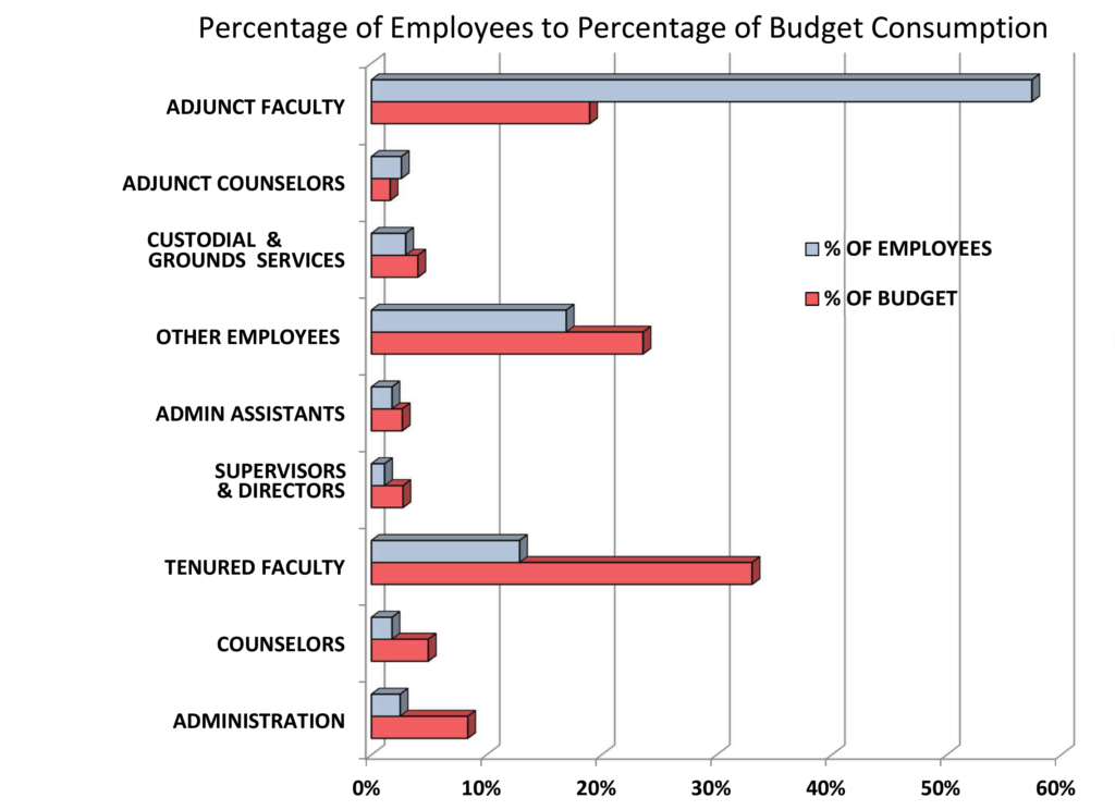 Chart-Employees-to-budget-comparison